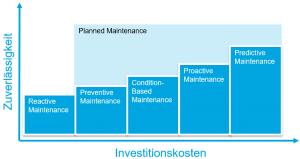 Wartungsstrategien bei Predictive Maintenance